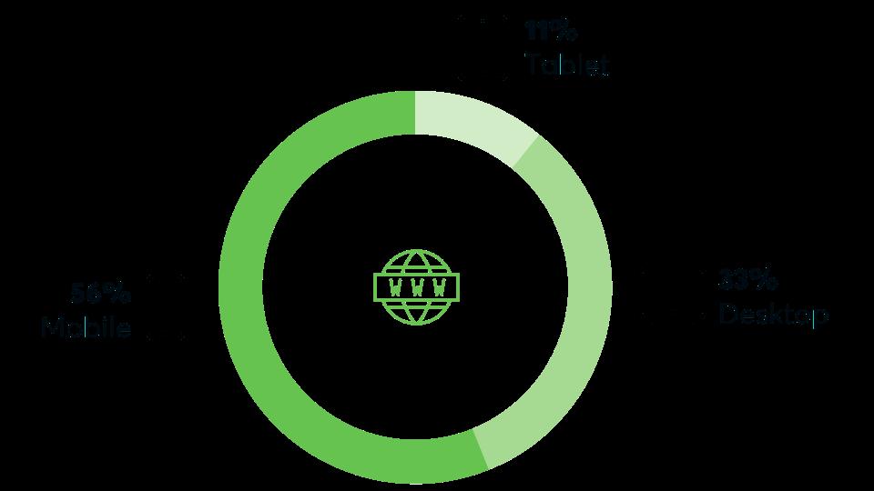 Bild zeigt Statistik der Endgeräte au welchen Websites angeschaut werden