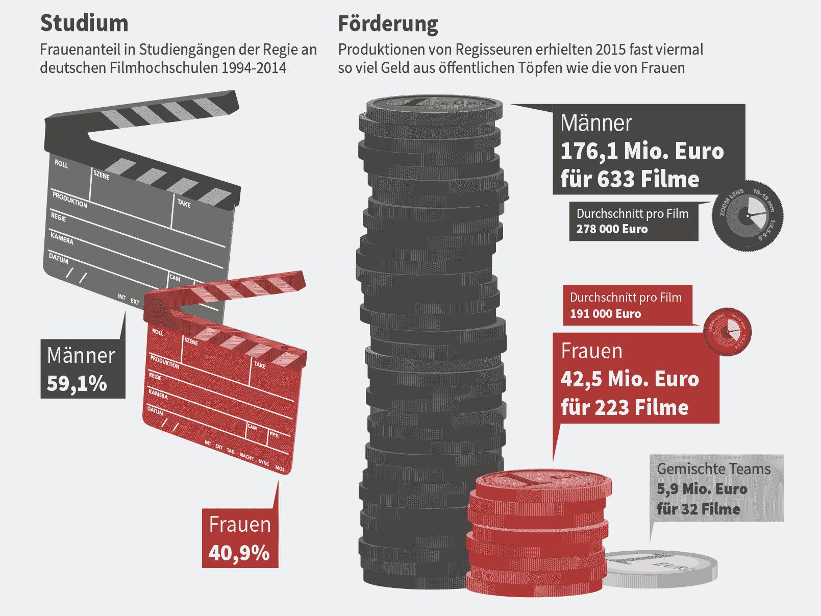 frauen filmbranche gleichberechtigung gender gap